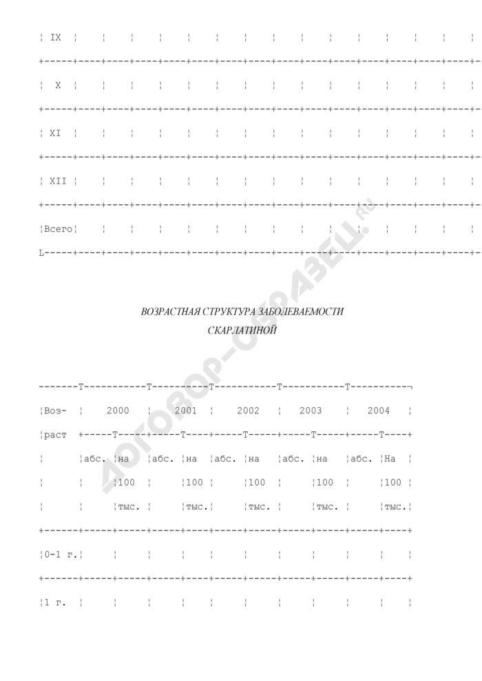 Таблица для эпидемиологического анализа заболеваемости скарлатиной (рекомендуемая форма). Страница 2