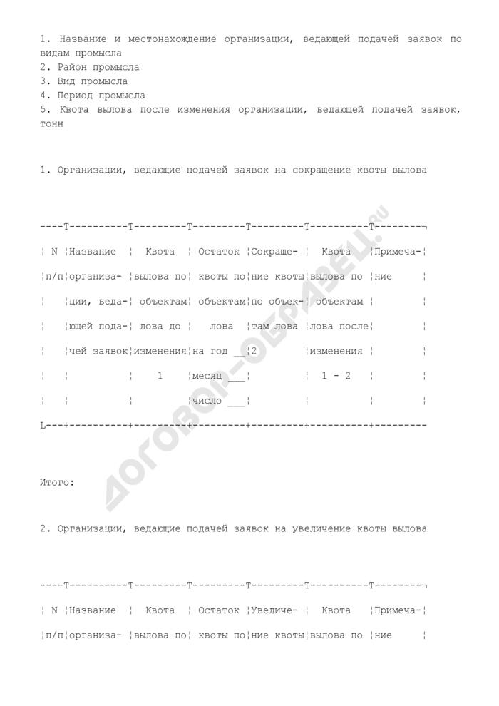 Таблица изменения квоты между судами, принадлежащими различным организациям. Страница 1