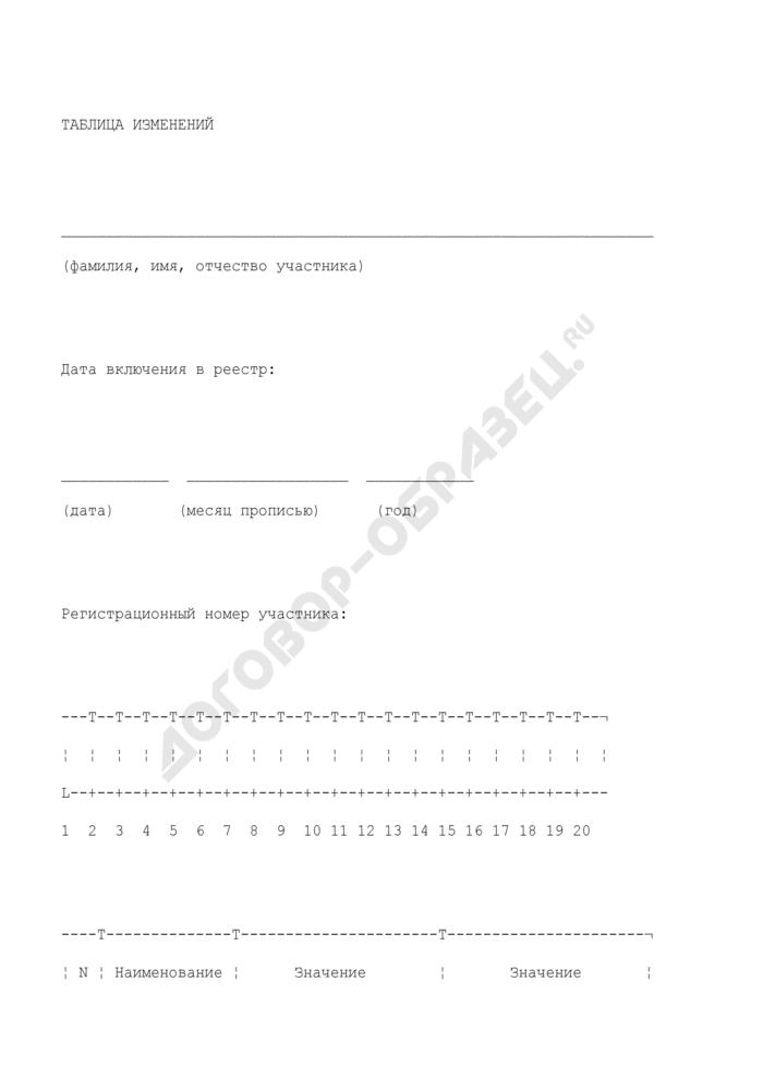 Таблица изменений в реестр участников накопительно-ипотечной системы жилищного обеспечения. Страница 1