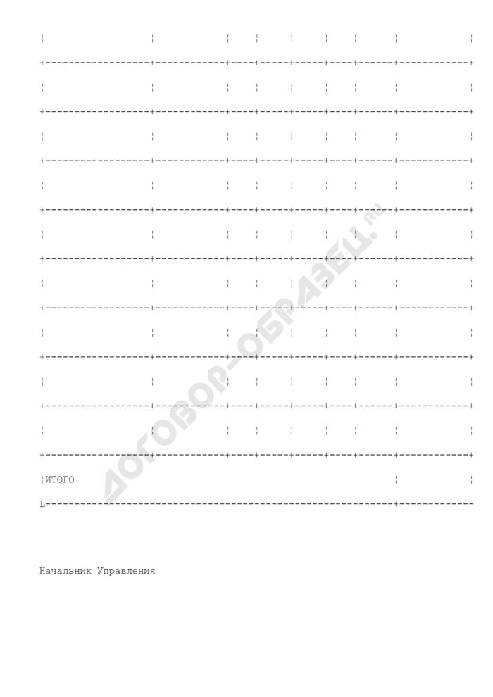 Уведомление о лимитах бюджетных обязательств распорядителю (получателю) бюджетных средств Московской области. Страница 2