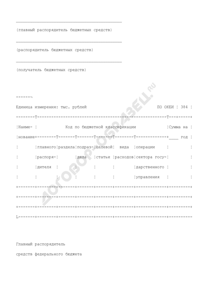 Уведомление о лимитах бюджетных обязательств Федеральным агентством по образованию до федеральных бюджетных учреждений, находящихся в его ведении, и субъектов Российской Федерации. Страница 1