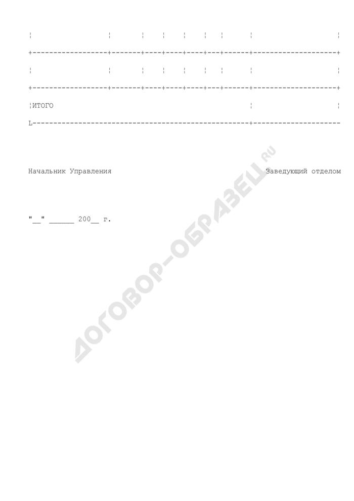 Уведомление об изменении лимитов бюджетных обязательств по территории в разрезе лицевых счетов получателей по учету бюджетных средств и лицевых счетов получателей по учету внебюджетных средств, обслуживаемых на территории Московской области. Страница 2