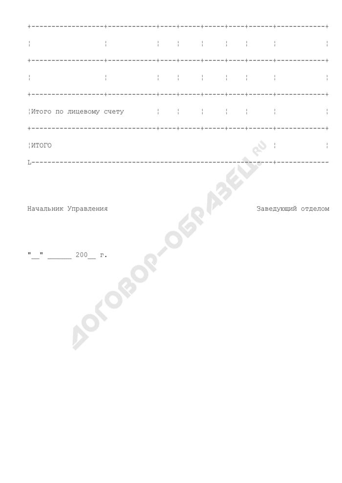 Сводное уведомление о бюджетных ассигнованиях по территории, в разрезе лицевых счетов получателей по учету бюджетных средств и лицевых счетов получателей по учету внебюджетных средств, обслуживаемых на территории Московской области. Страница 2