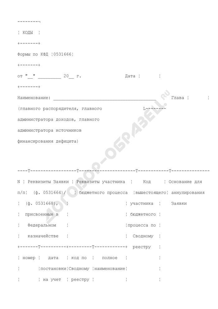 Уведомление об аннулировании заявки на включение (изменение), исключение реквизитов участников бюджетного процесса в сводный реестр главных распорядителей, распорядителей и получателей средств федерального бюджета, главных администраторов и администраторов доходов федерального бюджета, главных администраторов и администраторов источников финансирования дефицита федерального бюджета. Страница 1