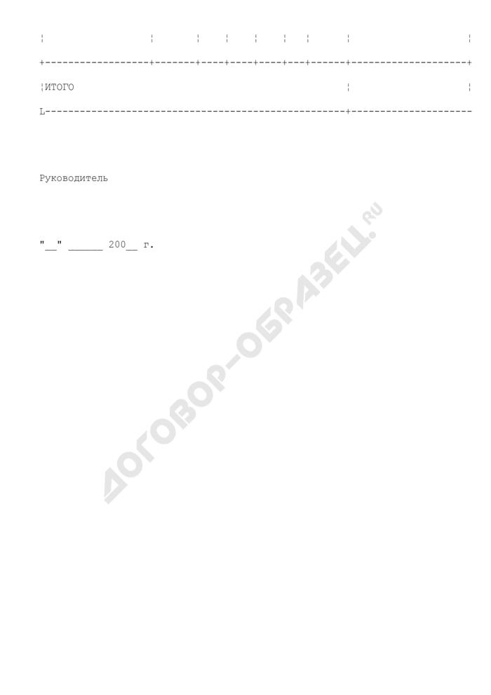 Сводное уведомление об изменении предельных объемов финансирования по публичным нормативным обязательствам Министерства финансов Московской области. Страница 2