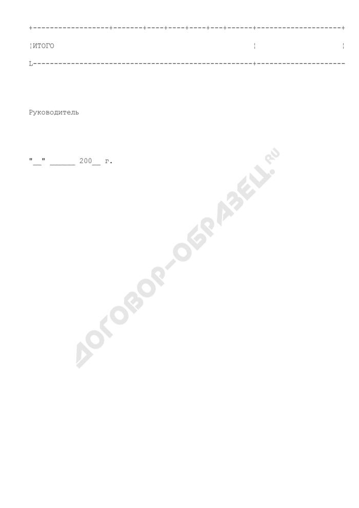 Сводное уведомление об изменении лимитов бюджетных обязательств Министерства финансов Московской области. Страница 2