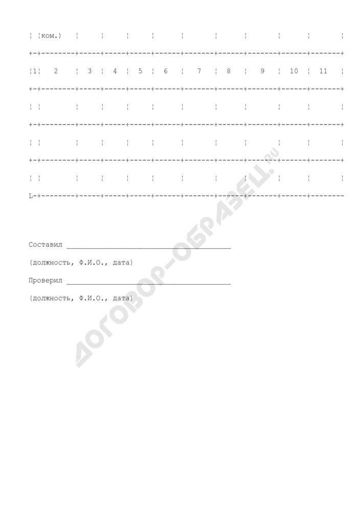 Ведомость объемов проектируемых работ по топографической съемке суши и акваторий на объекте. Форма N ПС-12. Страница 2