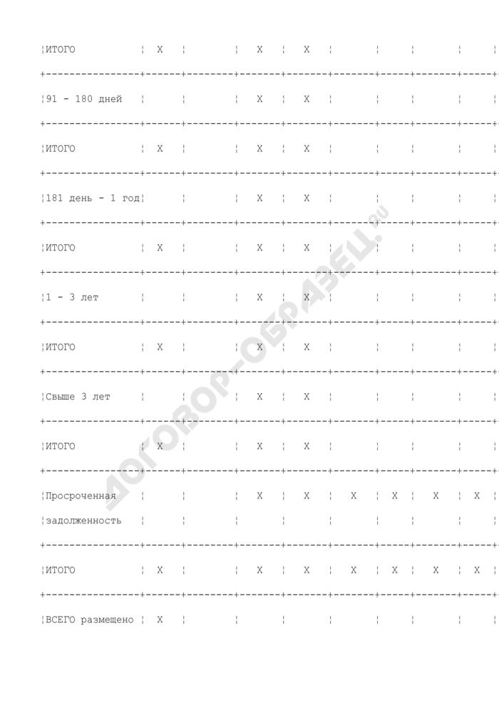 Ведомость остатков размещенных (привлеченных) средств кредитной организацией. Страница 3