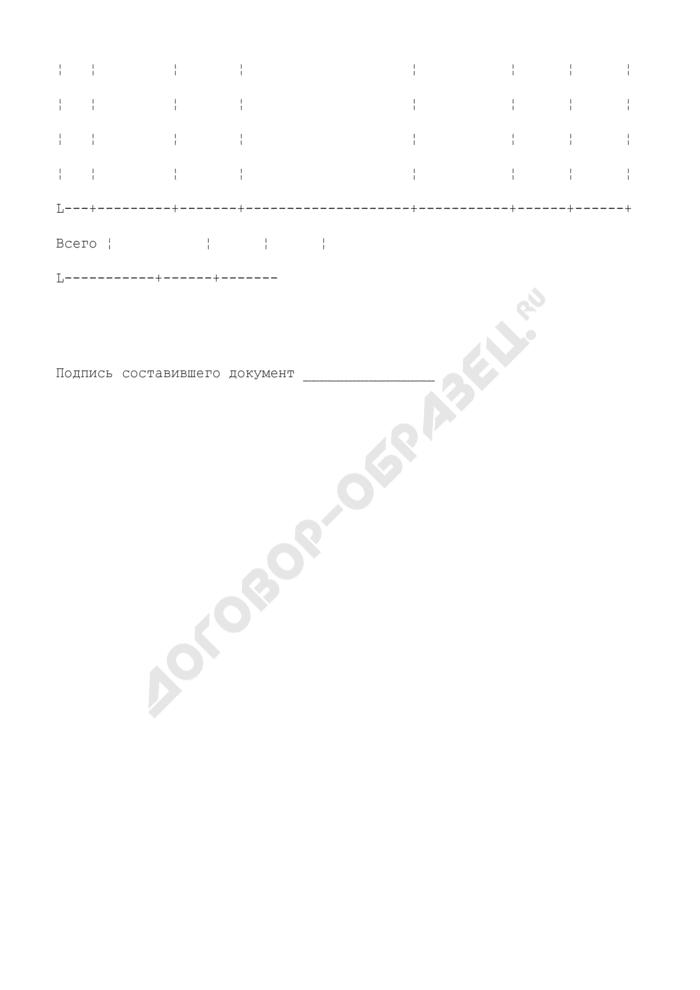 Ведомость погашения процентов. Специализированная форма N 3-ТКр. Страница 2