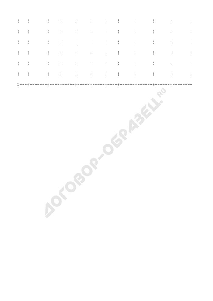 Ведомость результатов инвентаризации ценностей к годовому отчету. Специализированная форма N 33-ОН. Страница 3