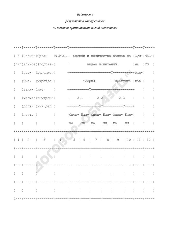 Ведомость результатов конкурсантов по технико-криминалистической подготовке. Страница 1