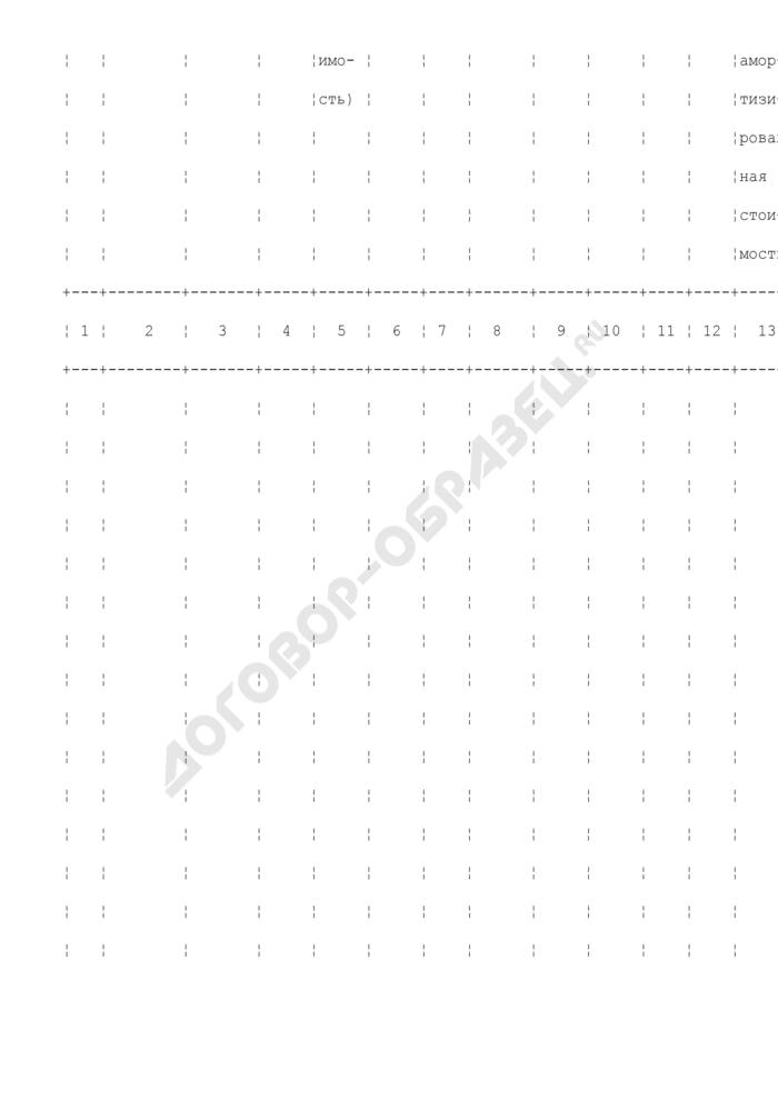 Ведомость учета основных средств, начисленных амортизационных отчислений (износа). Форма N В-1. Страница 2