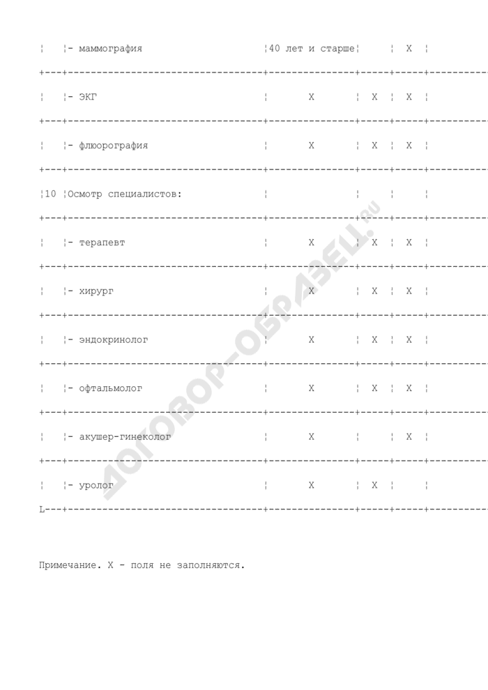 Дефектная ведомость (приложение к акту проверки реализации национального проекта в области здравоохранения по дополнительной диспансеризации работающих граждан в амбулаторно-поликлинических условиях по Московской области). Страница 3