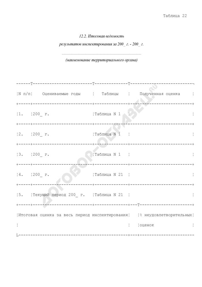 Итоговые документы. Итоговая ведомость результатов инспектирования территориального органа ФМС России. Страница 1