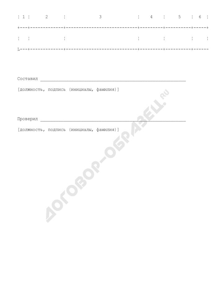 Локальная ресурсная ведомость строительства (капитального ремонта) (образец 5). Страница 2
