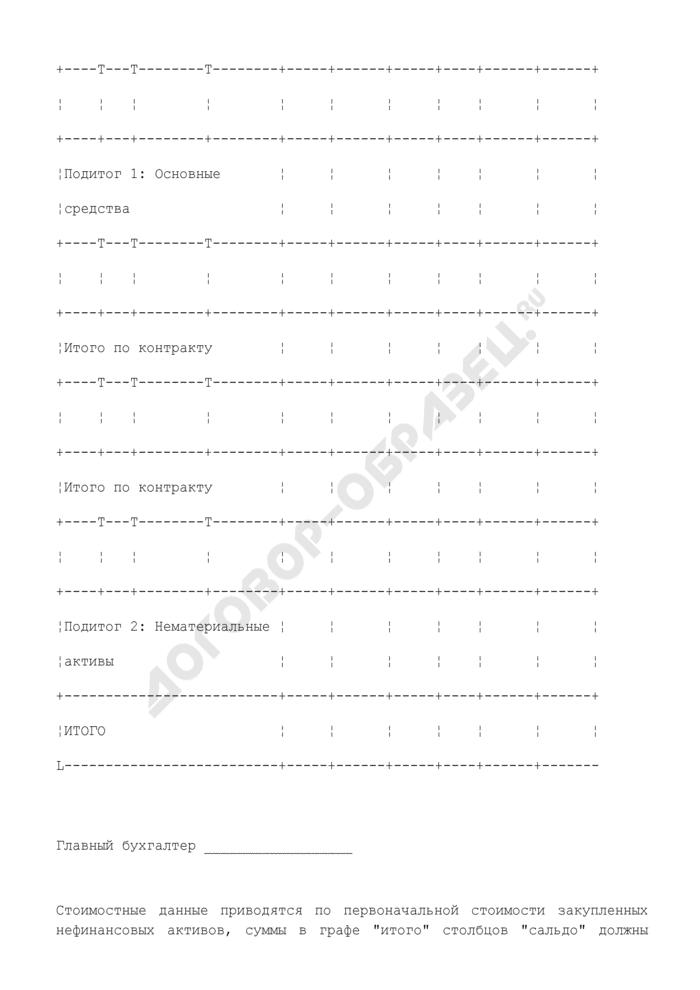 Ведомость движения закупленных за счет средств займа нефинансовых активов в таможенном органе/учреждении. Страница 2