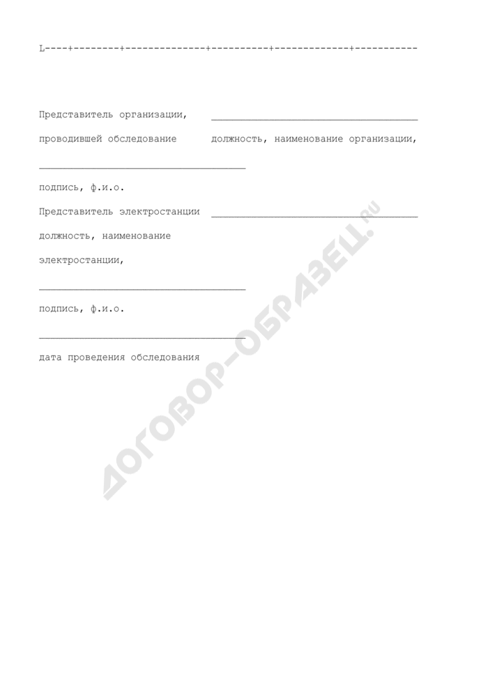 Ведомость дефектов трубопровода (приложение к акту приемки трубопроводов ТЭС после выполнения планового ремонта). Страница 2