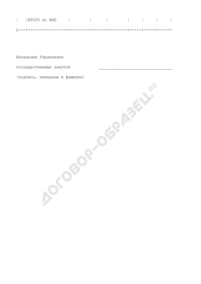 Сводная ведомость исполнения договоров по Федеральному агентству по промышленности. Страница 2