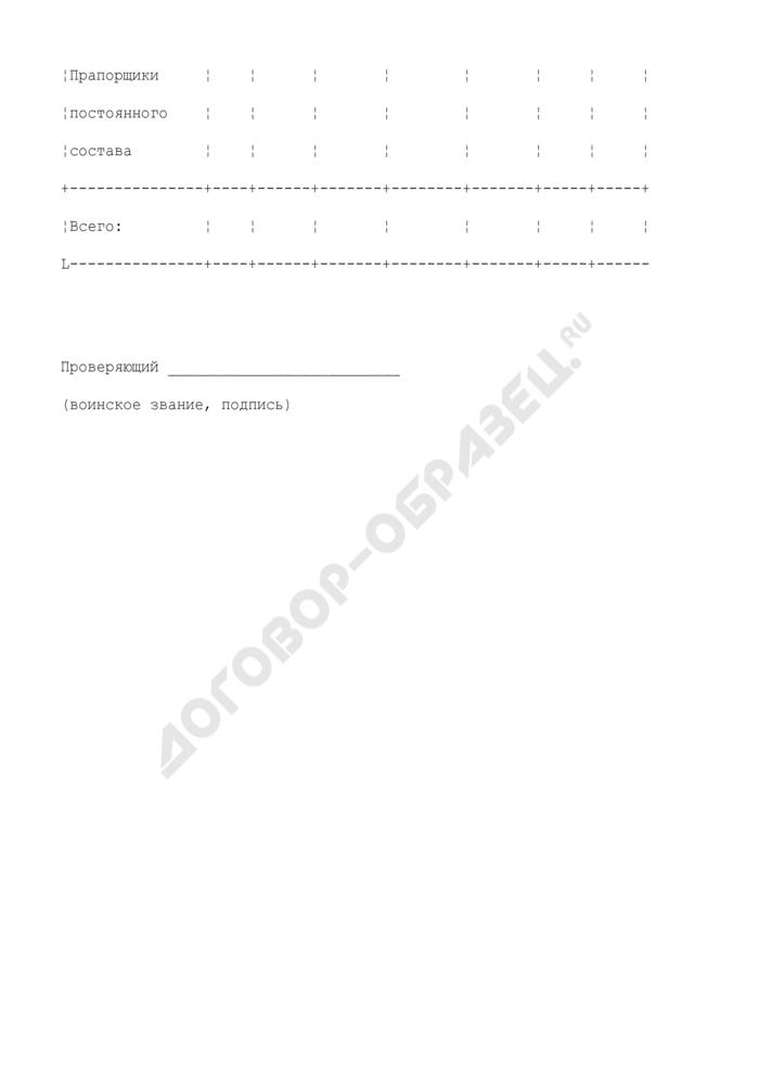 Сводная ведомость результатов проверки высшего учебного заведения по физической подготовке. Форма N 4. Страница 3