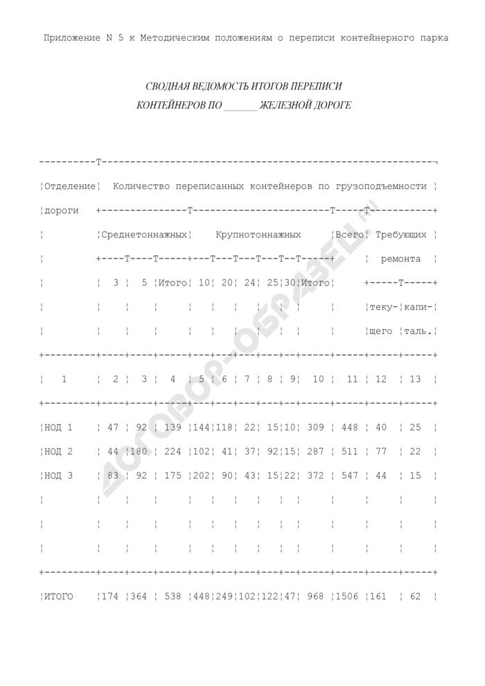 Сводная ведомость итогов переписи контейнеров на железной дороге государств - участников соглашения. Страница 1