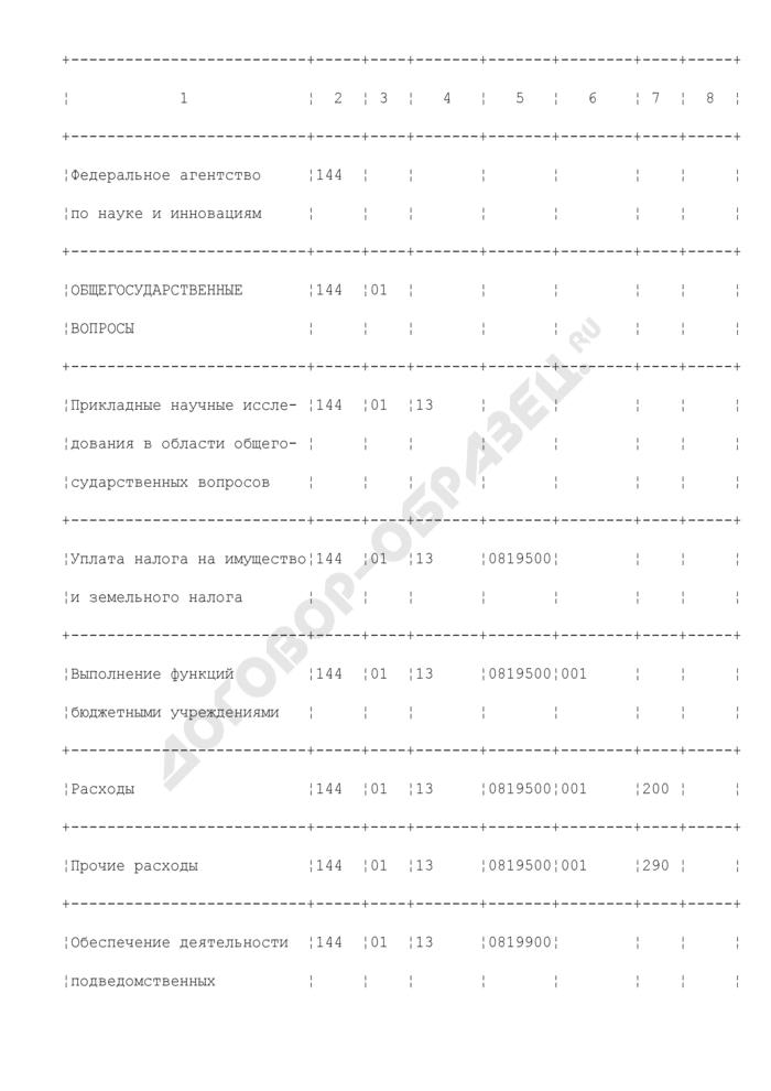 Выписка из распределения лимитов бюджетных обязательств на 2009 год. Форма N 2. Страница 2