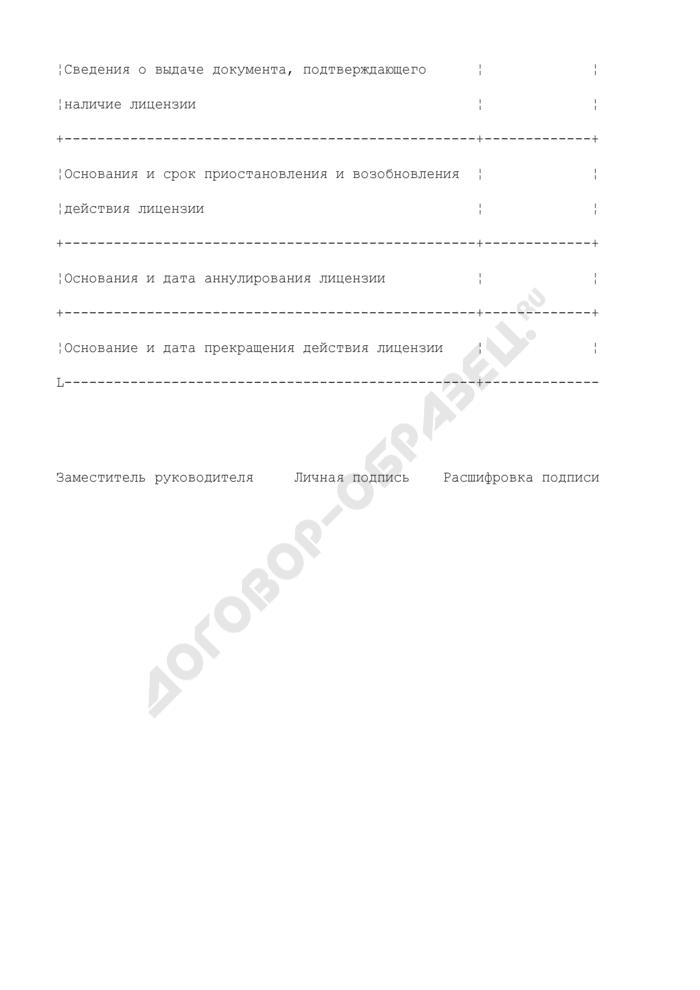 Выписка из реестра лицензий на осуществление деятельности. Страница 3