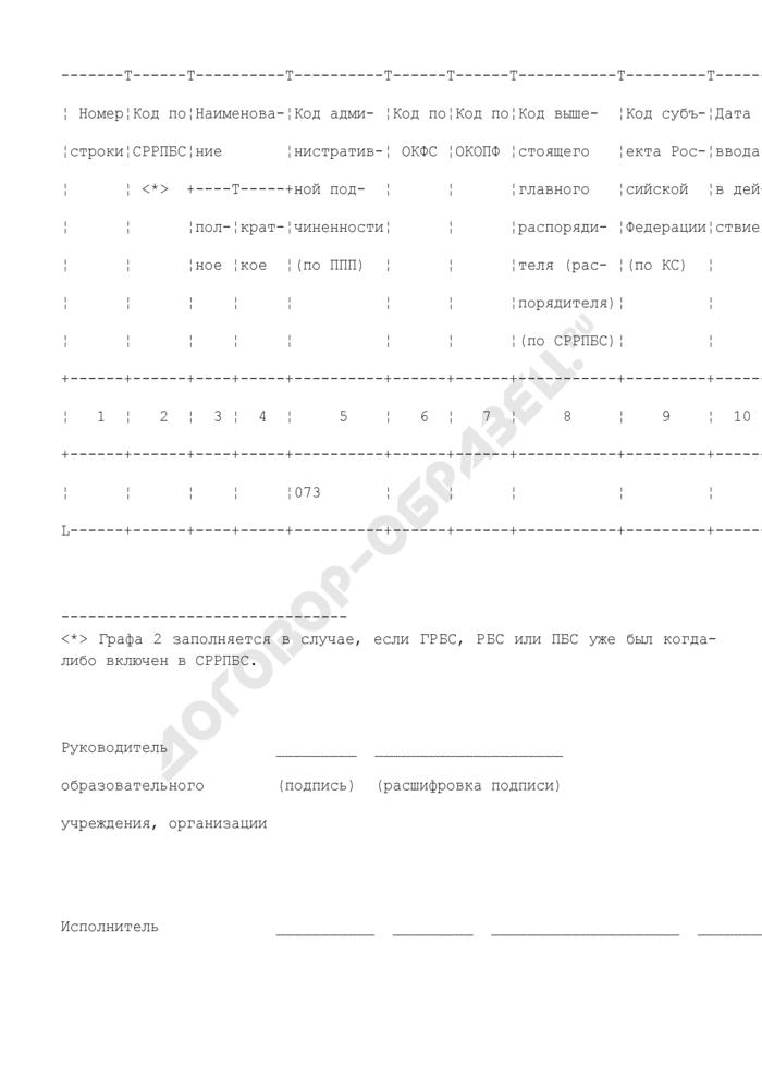 Заявка на включение распорядителя и получателя средств федерального бюджета в сводный реестр главных распорядителей, распорядителей и получателей средств федерального бюджета (Федеральное агентство по образованию). Страница 1