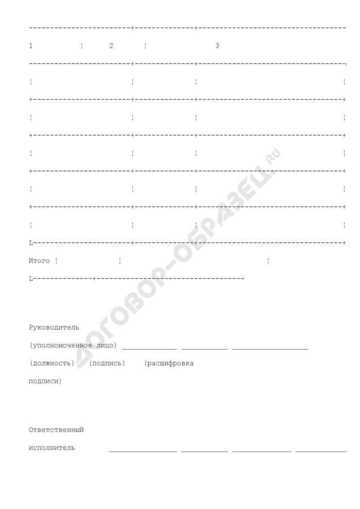 Заявка на перечисление средств, необходимых для осуществления возврата (зачета, уточнения) акцизов на нефтепродукты и акцизов на алкогольную продукцию. Страница 2