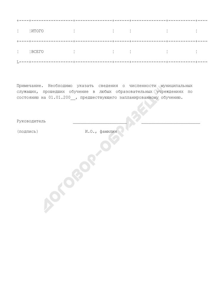 Заявка на повышение квалификации муниципальных служащих органов местного самоуправления сельского поселения Отрадненское Московской области. Страница 2