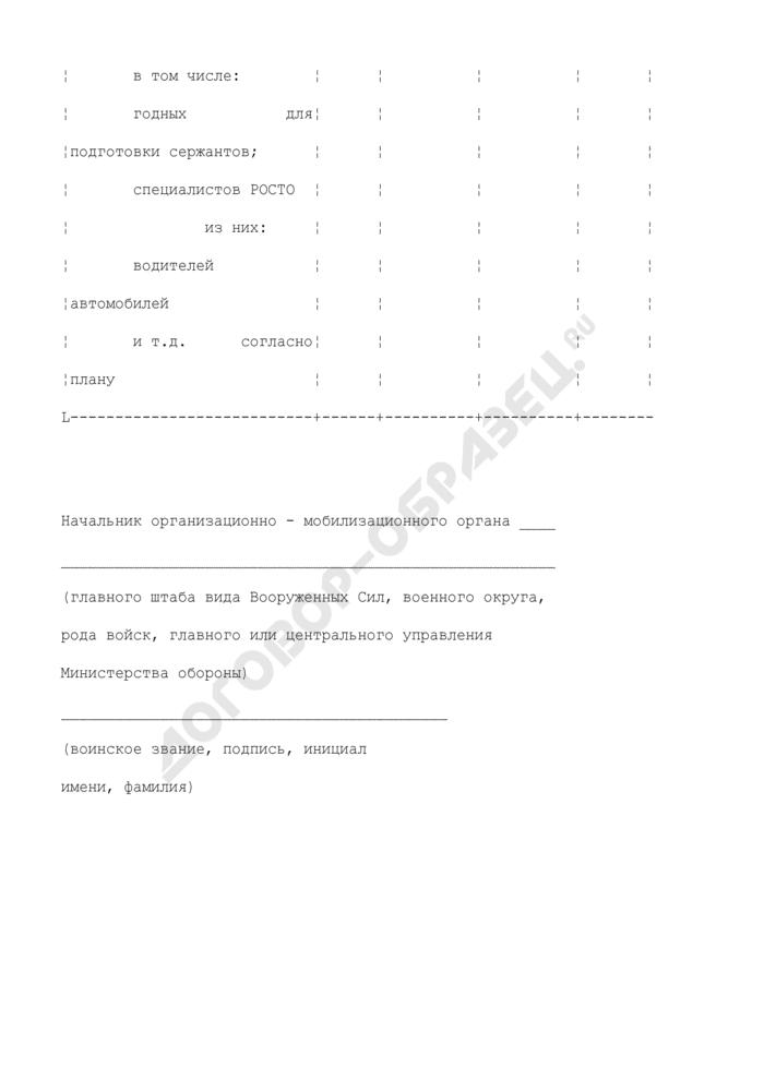 Заявка на подачу молодого пополнения, направляемого по директиве генерального штаба на комплектование видов Вооруженных Сил, родов войск, главное или центральное управления Министерства обороны из военных комиссариатов. Страница 3