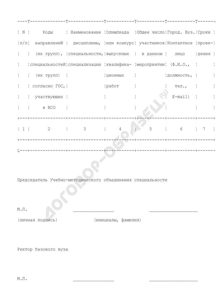 Заявка на проведение Всероссийской студенческой олимпиады (II тур) на 2010 год. Форма N 1. Страница 1