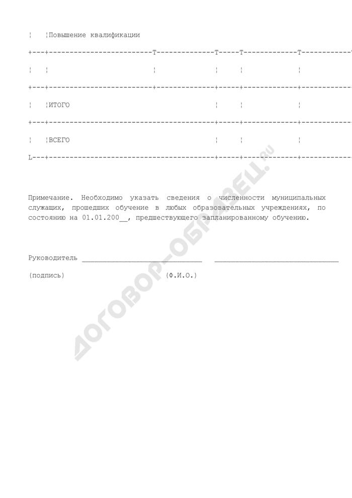 Заявка на профессиональную переподготовку и повышение квалификации муниципальных служащих в городском округе Ивантеевка Московской области. Страница 2
