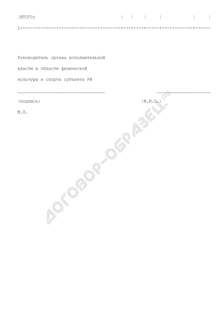Количественная заявка сборной команды субъекта РФ на участие в 3-ем этапе IV зимней спартакиады учащихся России 2009 года. Страница 2