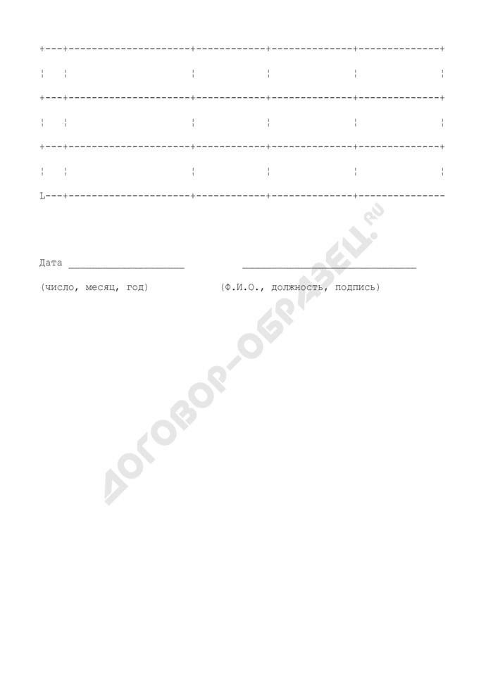 Сводная заявка-заказ на дезинфицирующие средства для структурного подразделения учреждения социальной защиты населения г. Москвы. Страница 2
