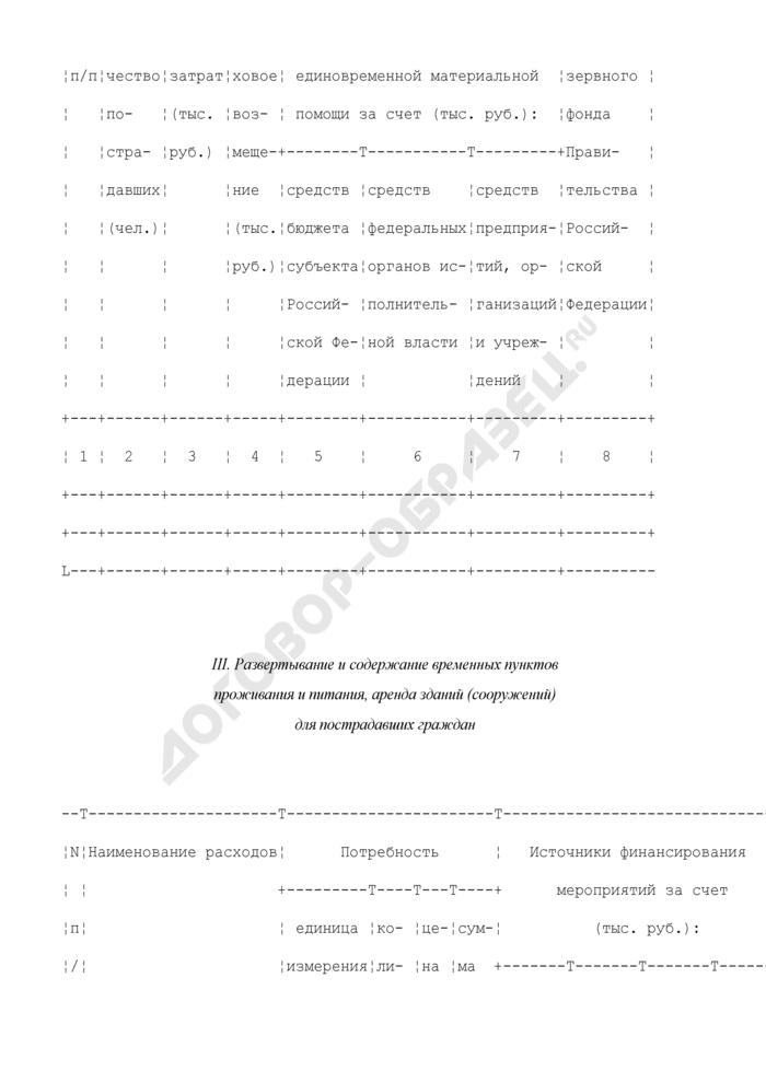 Смета-заявка потребности в денежных средствах на оказание помощи в ликвидации чрезвычайных ситуаций и последствий стихийных бедствий. Форма N ФЧС-1. Страница 2
