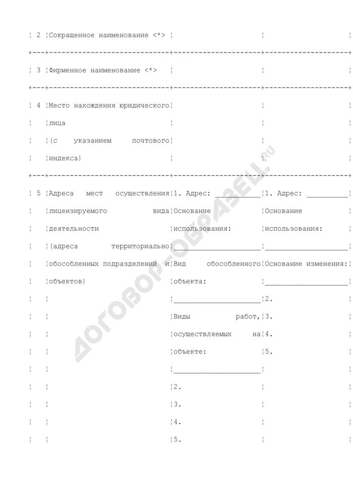 Заявление о переоформлении документа, подтверждающего наличие лицензии на осуществление деятельности по производству лекарственных средств. Страница 3