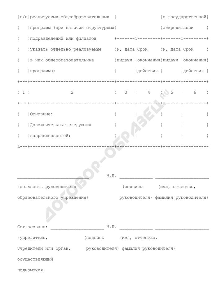 Заявление об установлении образовательному учреждению Московской области государственный аккредитационный статус по типу общеобразовательное учреждение с углубленным изучением отдельных предметов. Страница 2