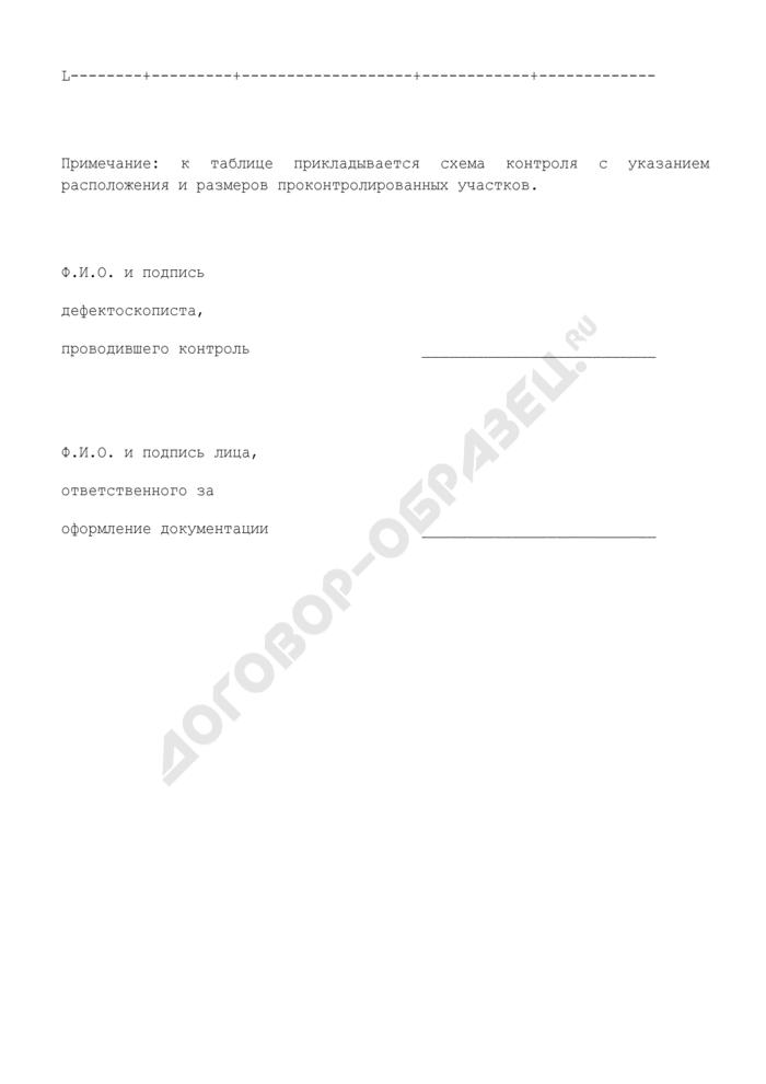 Заключение по капиллярному контролю металлических конструкций и деталей при экспертном обследовании грузоподъемных машин (в том числе лифтов) (рекомендуемая форма). Страница 2