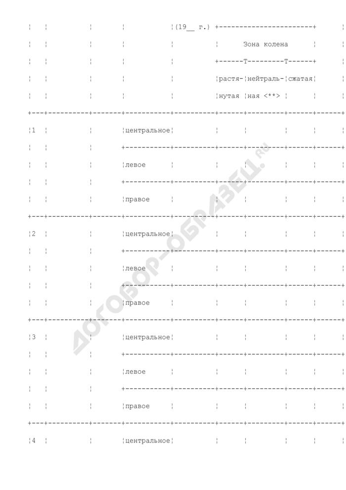 Рекомендуемые формы бланков для оформления материалов по контролю технического состояния. Заключение по измерению толщины стенки колен (гнутых, штампованных и штампосварных отводов) трубопровода. Страница 2
