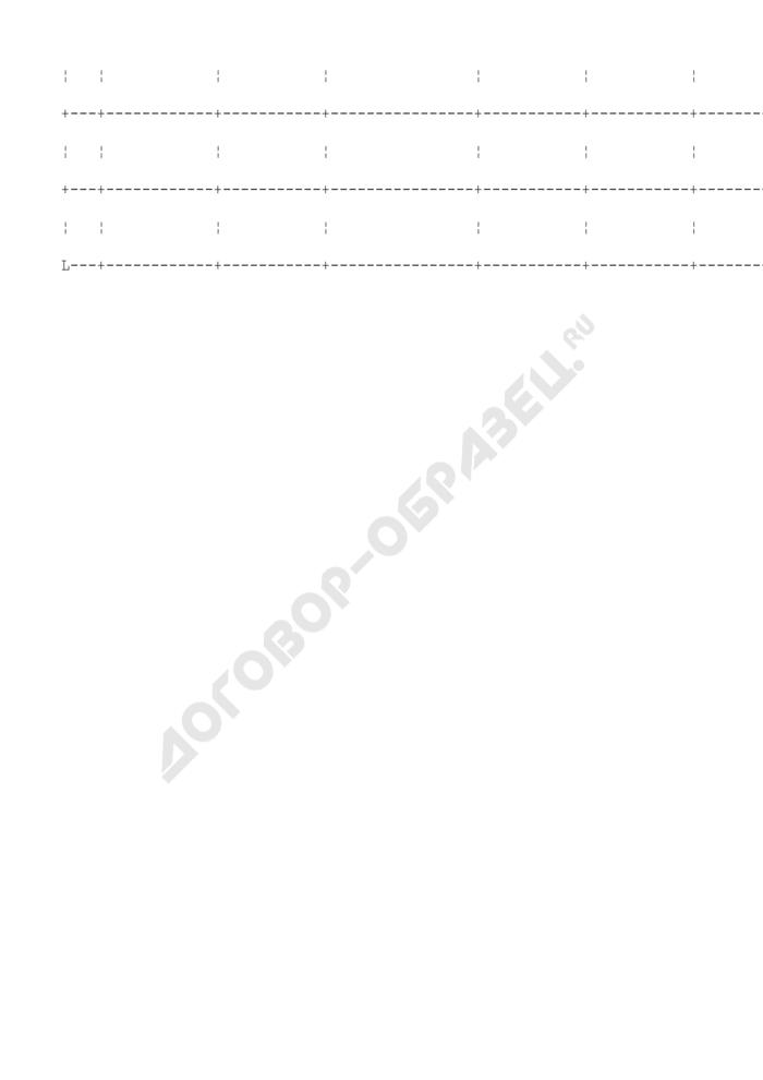 Форма запроса в федеральное бюджетное учреждение о ходе выполнения графика реализации мероприятий по переводу на новые системы оплаты труда работников в Московской области. Страница 2