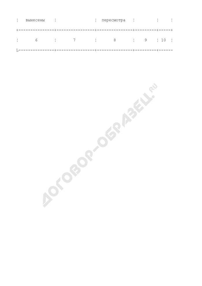 Журнал учета дел об административных правонарушениях в таможенных органах Российской Федерации. Страница 2