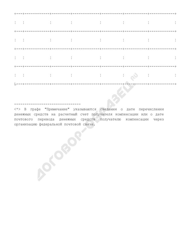 Журнал учета заявлений о выплате компенсации расходов на уплату государственной пошлины за оформление документов, определяющих правовой статус переселенцев на территории Российской Федерации. Страница 2