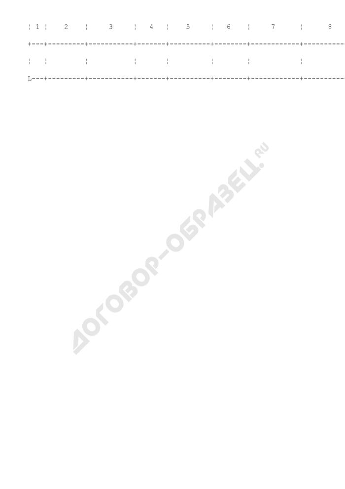 Журнал учета изделий, оборудования, приборов и аппаратуры, содержащих драгоценные металлы (образец). Страница 2