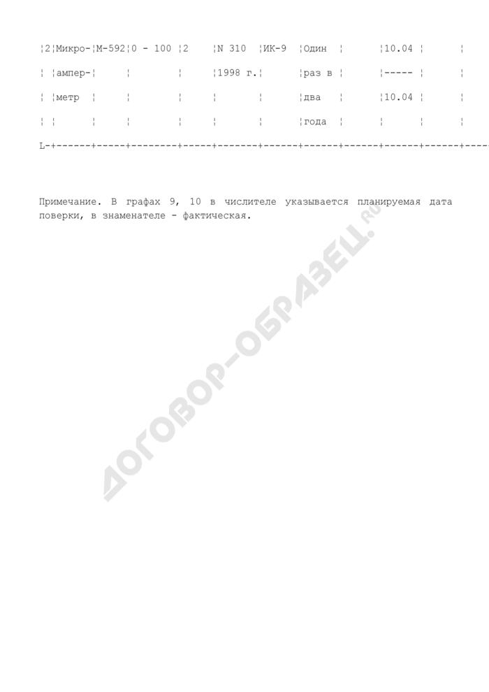 Журнал учета измерительных приборов территориального органа Федеральной службы исполнения наказаний России. Страница 2