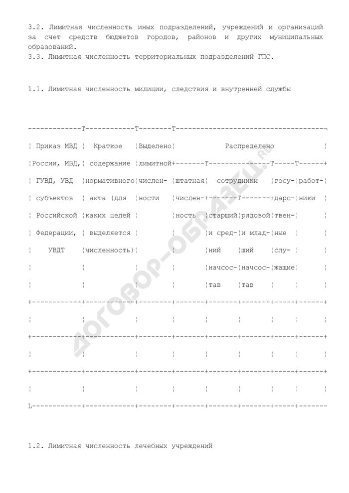 Журнал учета лимитов численности органов внутренних дел. Страница 2