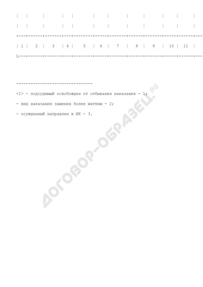 Журнал учета материалов, разрешаемых судом в порядке исполнения приговоров в отношении осужденных условно и с отсрочкой исполнения приговора (отбывания наказания). Форма N 9.2. Страница 2