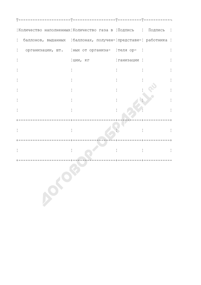 Журнал учета отпуска газа в баллонах. Форма N 46-Э. Страница 2