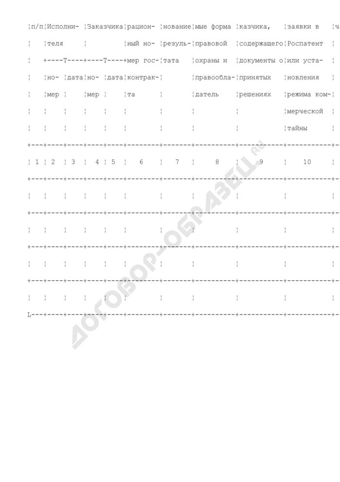 Журнал учета охраноспособных результатов. Страница 2