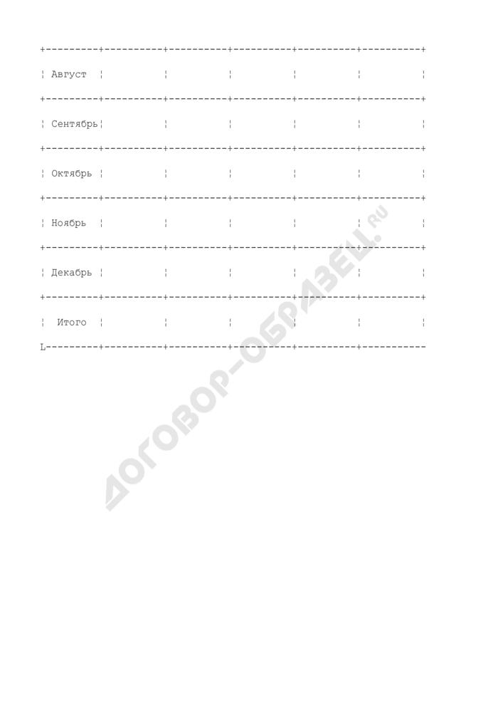 Журнал учета работы топливораздаточной колонки (обязательная форма). Страница 2