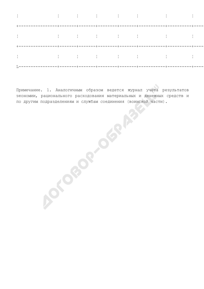 Журнал учета результатов экономии, рационального расходования материальных и денежных средств соединения (воинской части). Страница 2